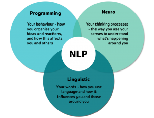 WHAT IS NEURO LINGUISTIC PROGRAMMING (NLP)?